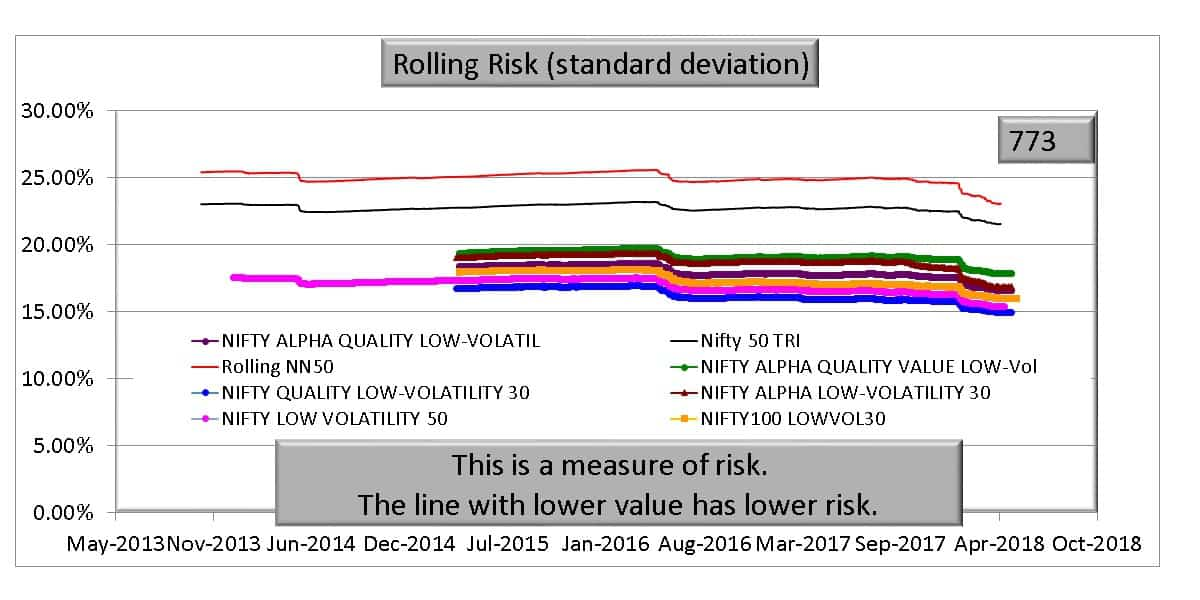 Nifty low volatility risk - Picking Stocks With Low Volatility: A simple, but effective strategy?