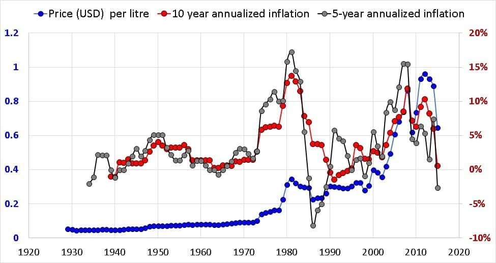 USA historical gasoline price with 5 year inflation
