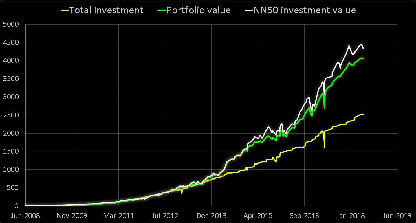 10Y portfolio value - Download new versions: Robo advisory template + Stock analyzer + Mutual Fund Tracker