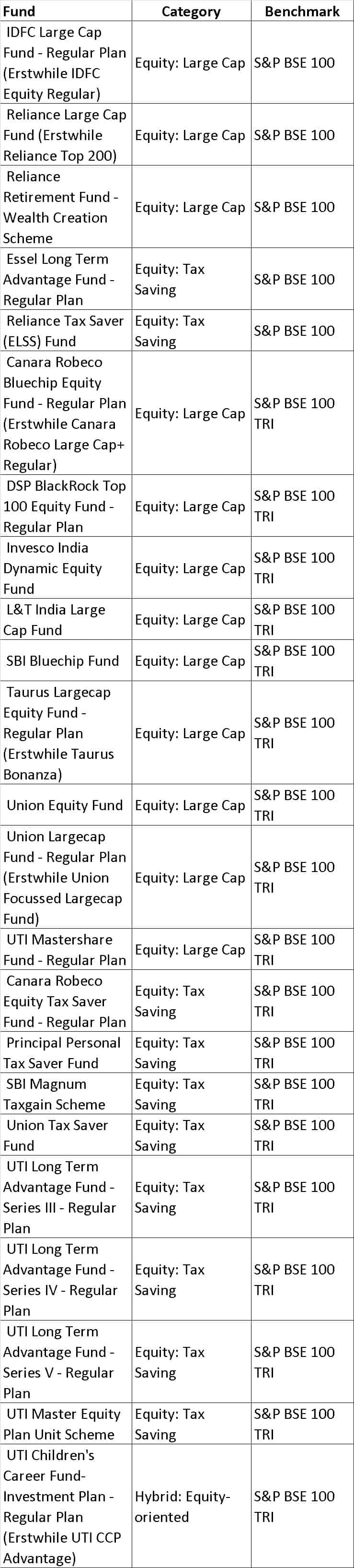 BSE 100 - List of mutual fund benchmarks (2018) with funds sorted by benchmark