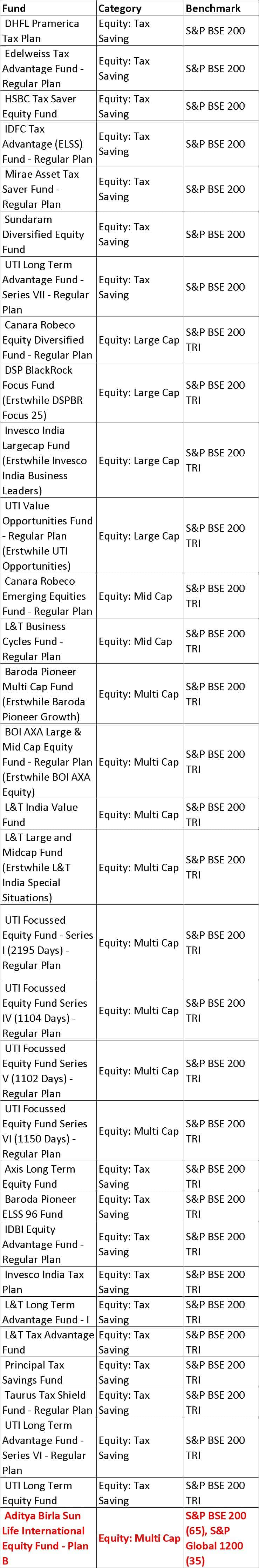 BSE 200 2 - List of mutual fund benchmarks (2018) with funds sorted by benchmark