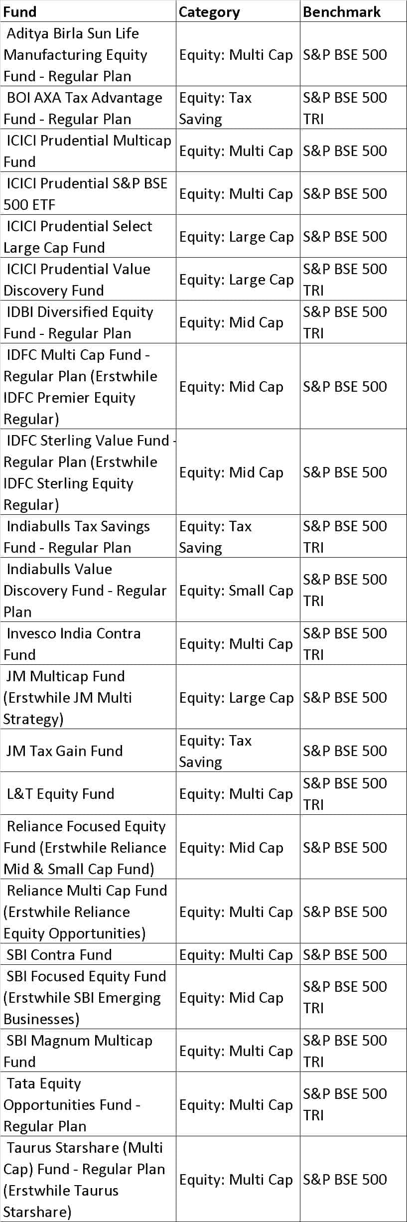 BSE 500 - List of mutual fund benchmarks (2018) with funds sorted by benchmark