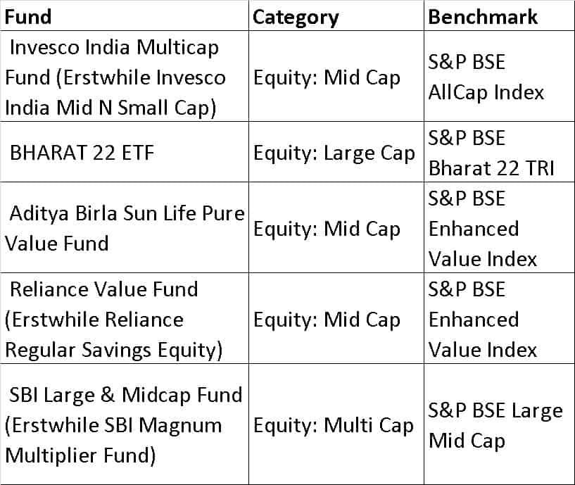 BSE Misc - List of mutual fund benchmarks (2018) with funds sorted by benchmark