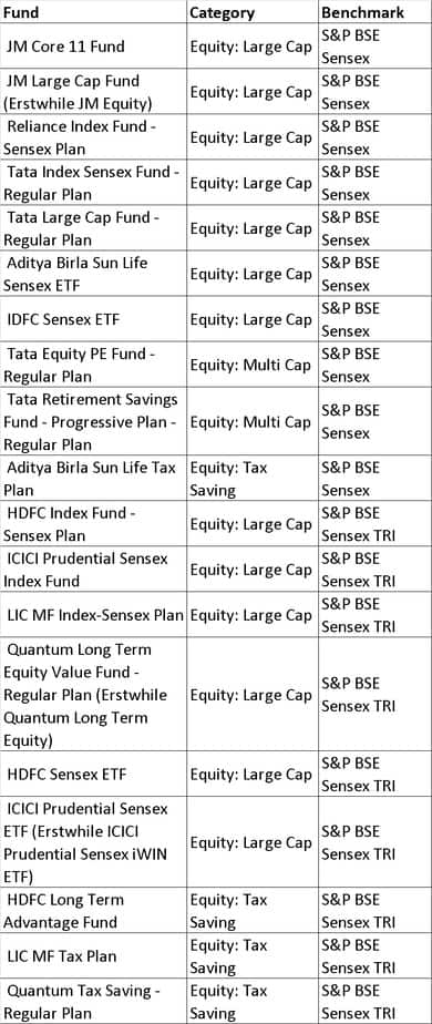 BSE Sensex - List of mutual fund benchmarks (2018) with funds sorted by benchmark