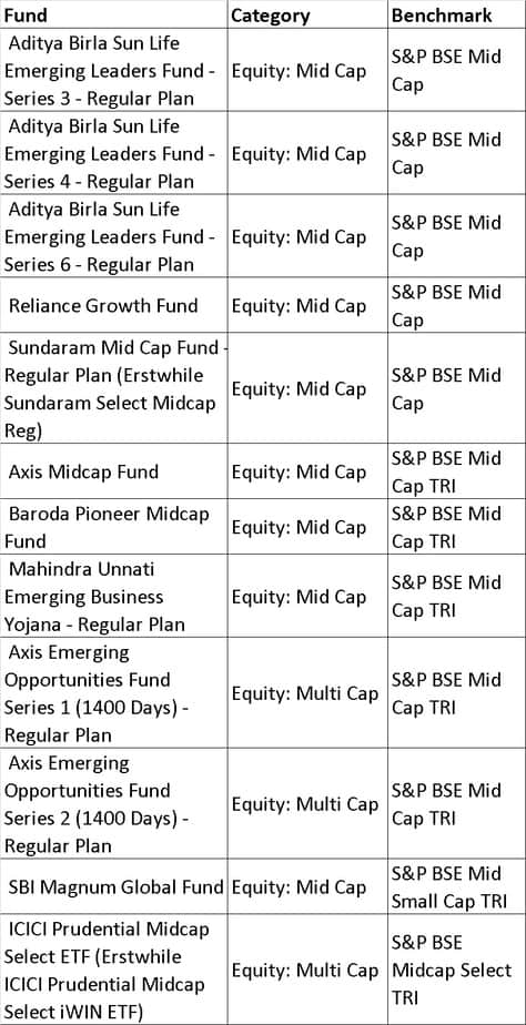 BSE midcap - List of mutual fund benchmarks (2018) with funds sorted by benchmark