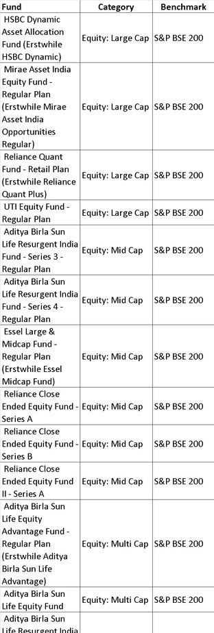 BSE200 1 - List of mutual fund benchmarks (2018) with funds sorted by benchmark