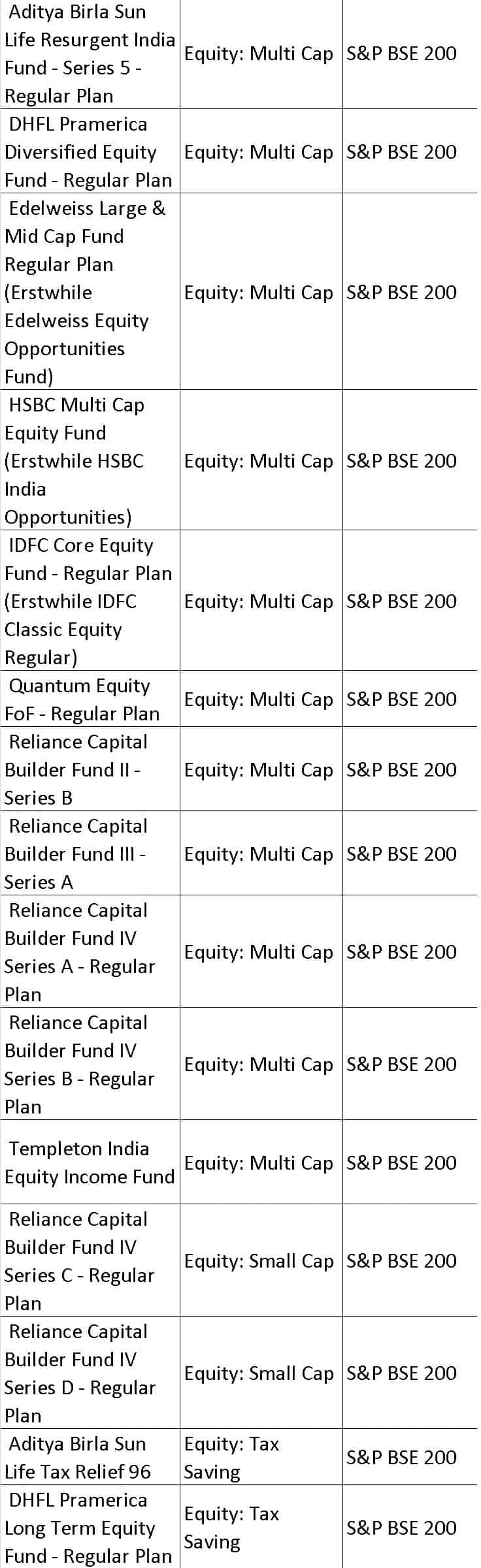 BSE200 1B - List of mutual fund benchmarks (2018) with funds sorted by benchmark