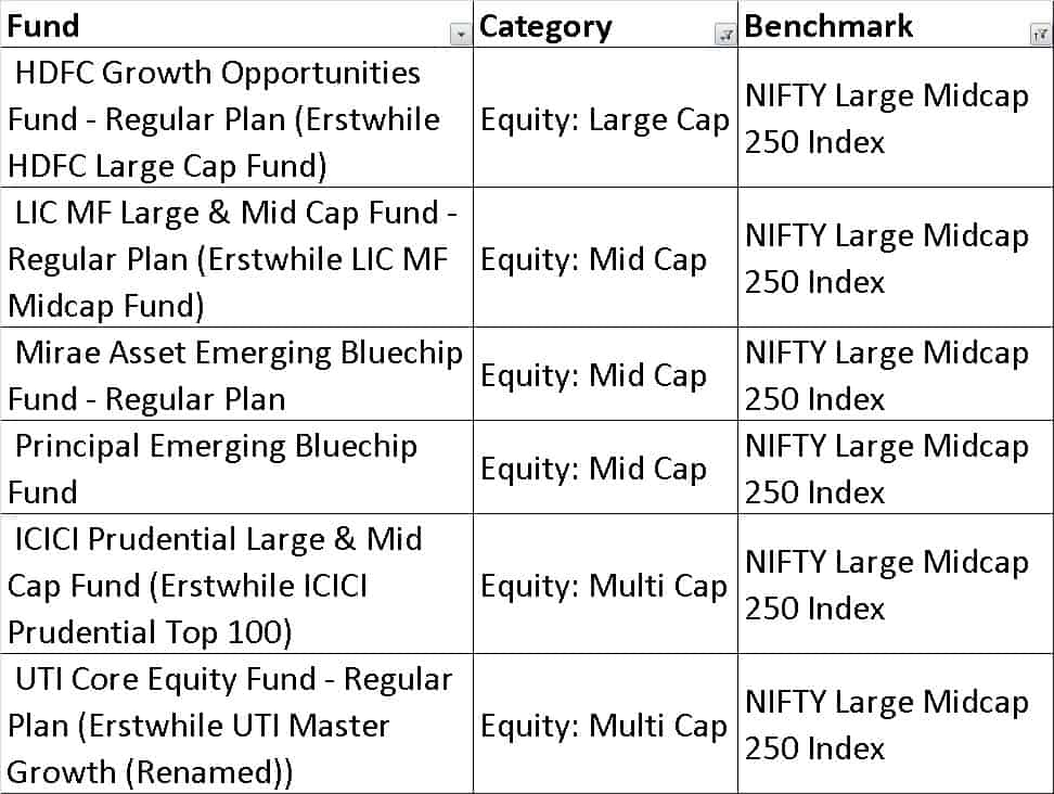 Choice 4A - How to quickly select equity mutual funds and build a diversified portfolio (resolve step 1)