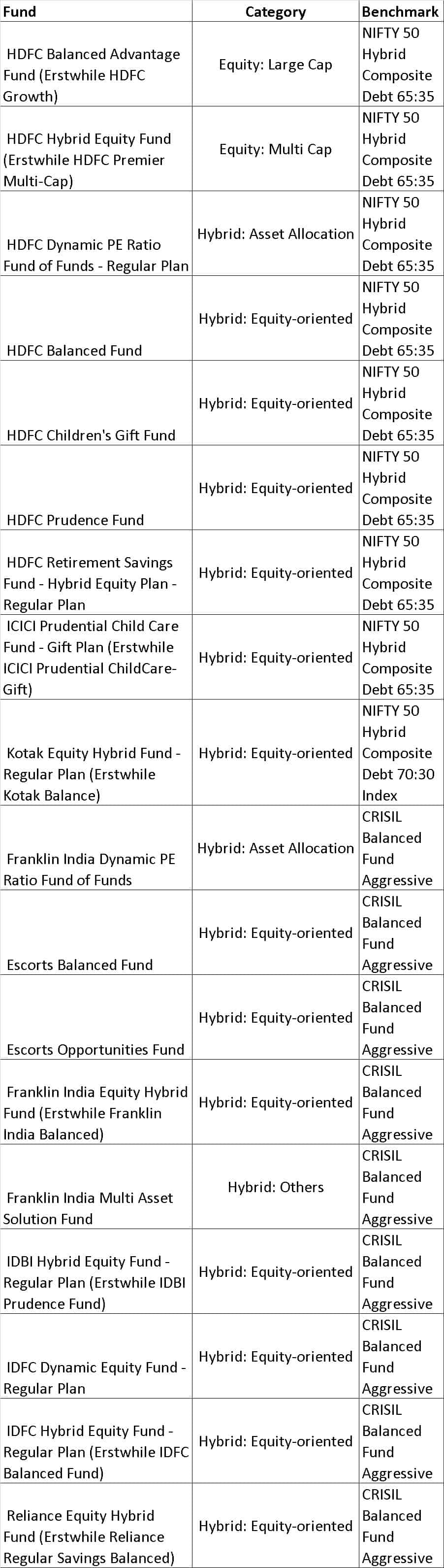 Choice 5 - How to quickly select equity mutual funds and build a diversified portfolio (resolve step 1)