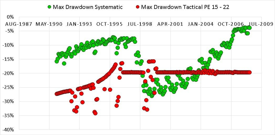 Drawdown 15 22 1 - Market Timing with Index PE Ratio: Tactical Asset Allocation Backtest Part 1