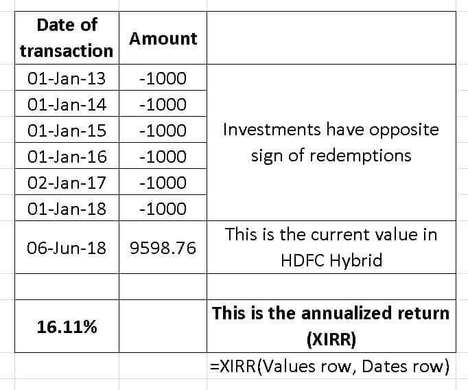HDFC Balanced XIRR 2 1 - Mutual Fund Mergers: how to track investments, calculate returns and pay capital gains tax post-merger