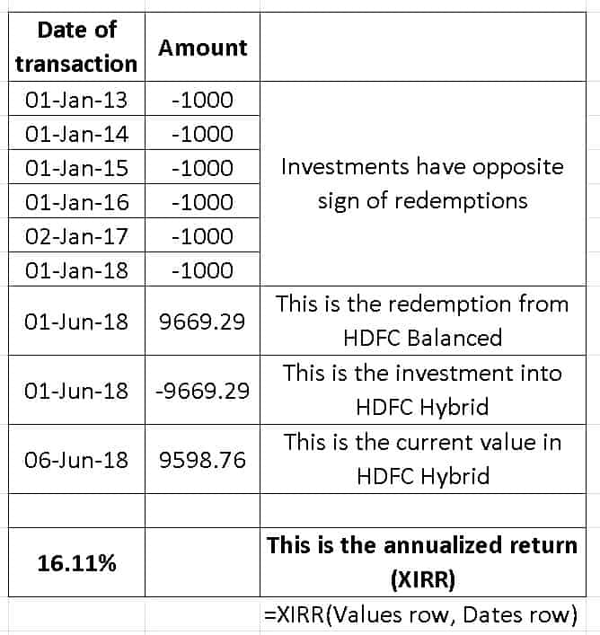 HDFC Balanced XIRR - Mutual Fund Mergers: how to track investments, calculate returns and pay capital gains tax post-merger