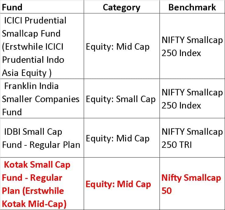 N smcap 250 - List of mutual fund benchmarks (2018) with funds sorted by benchmark