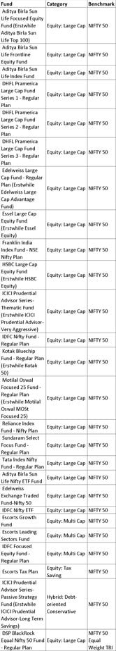 N50 1 - List of mutual fund benchmarks (2018) with funds sorted by benchmark