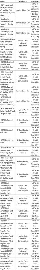 NIfty hybrid - List of mutual fund benchmarks (2018) with funds sorted by benchmark