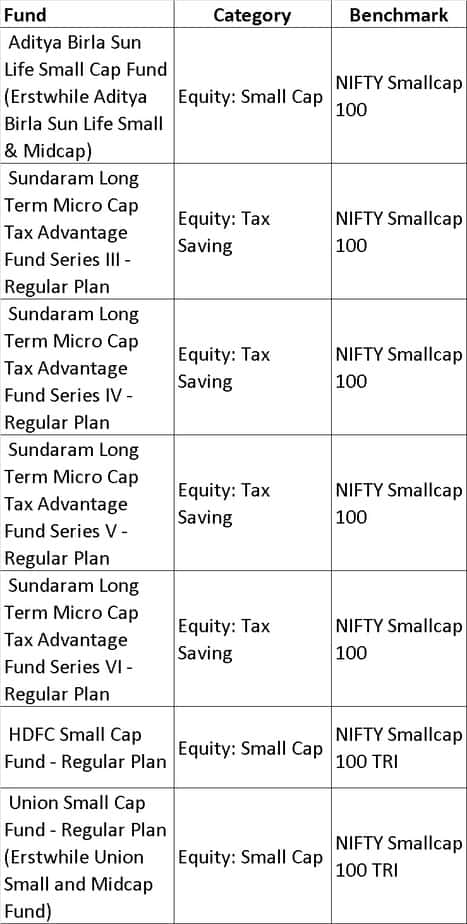 NIfty small cap 100 - List of mutual fund benchmarks (2018) with funds sorted by benchmark