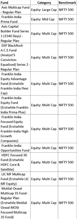Nifty 500 2 - List of mutual fund benchmarks (2018) with funds sorted by benchmark
