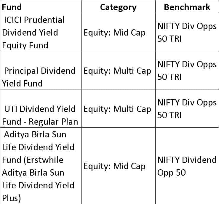 Nifty Div - List of mutual fund benchmarks (2018) with funds sorted by benchmark