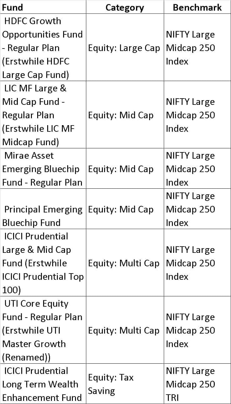 Nifty large midcap - List of mutual fund benchmarks (2018) with funds sorted by benchmark