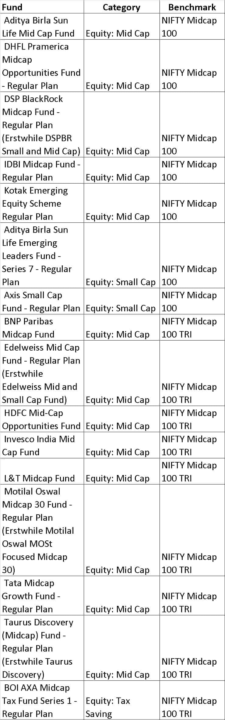 Nifty midcap 100 - List of mutual fund benchmarks (2018) with funds sorted by benchmark