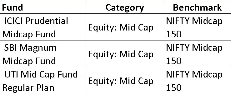 Nmidcap 150 - List of mutual fund benchmarks (2018) with funds sorted by benchmark
