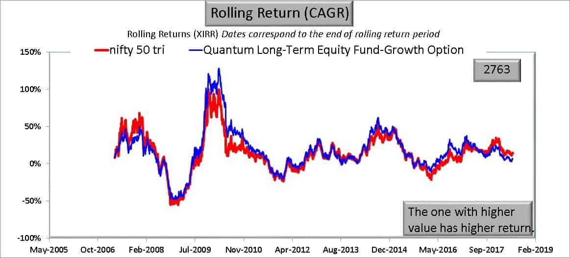 QLTE 1Y return - I am worried about Quantum Long Term Equity Value Fund: Should I Exit?