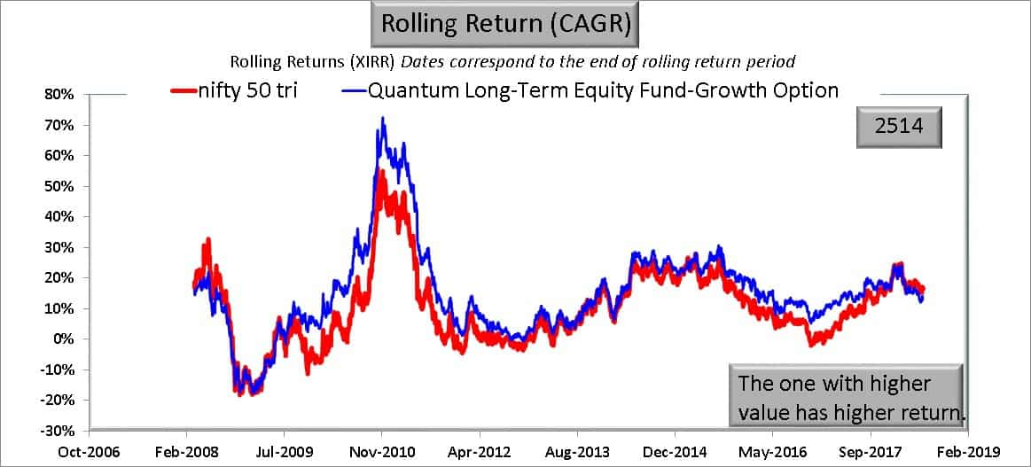 QLTE 2Y return - I am worried about Quantum Long Term Equity Value Fund: Should I Exit?