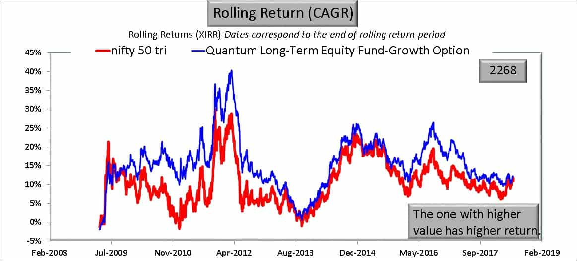 QLTE 3Y return - I am worried about Quantum Long Term Equity Value Fund: Should I Exit?