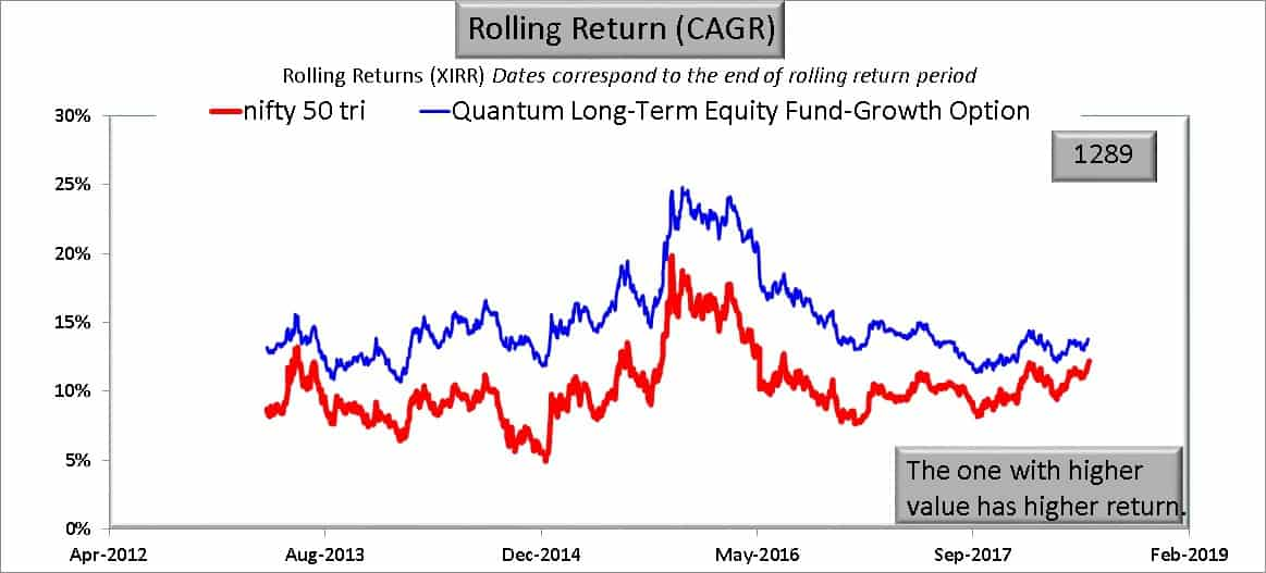 QLTE 7Y return - I am worried about Quantum Long Term Equity Value Fund: Should I Exit?