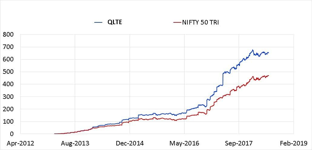 QLTE portfolio - I am worried about Quantum Long Term Equity Value Fund: Should I Exit?
