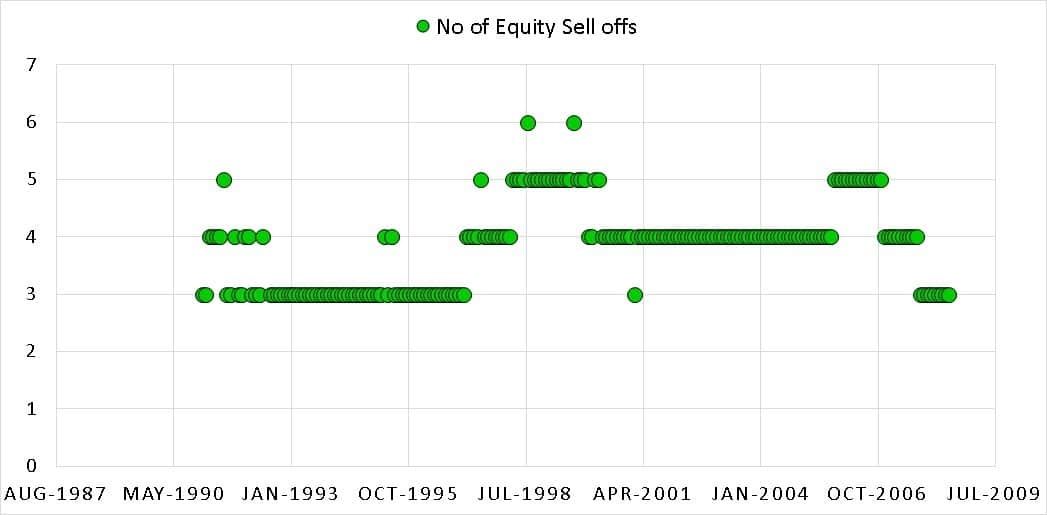 Selloffs 15 22 1 - Market Timing with Index PE Ratio: Tactical Asset Allocation Backtest Part 1