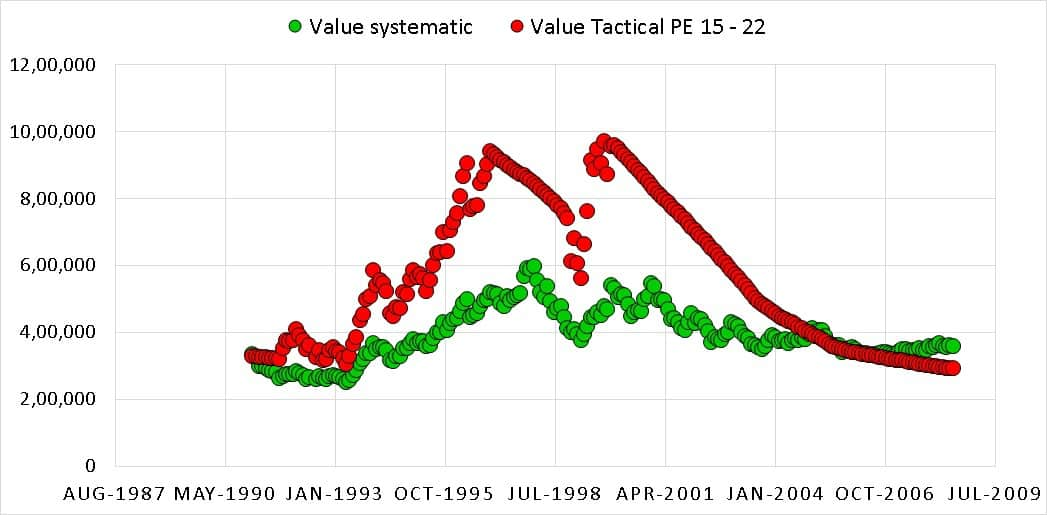 Value 15 22 1 - Market Timing with Index PE Ratio: Tactical Asset Allocation Backtest Part 1