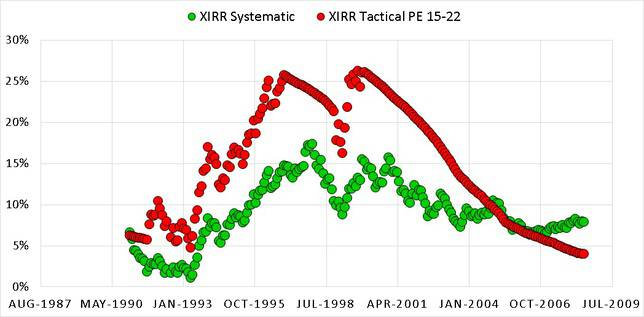 XIRR 15 22 - Market Timing with Index PE Ratio: Tactical Asset Allocation Backtest Part 1
