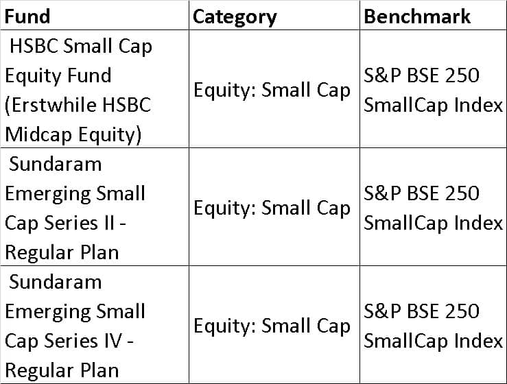 bse smallcap 250 - List of mutual fund benchmarks (2018) with funds sorted by benchmark