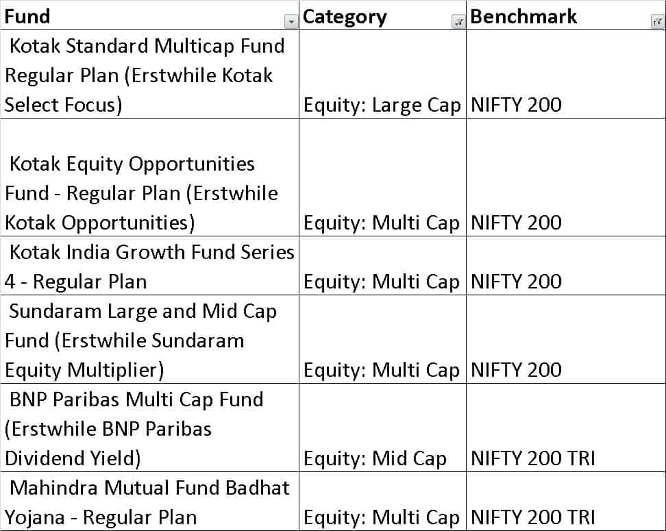 choice 3A - How to quickly select equity mutual funds and build a diversified portfolio (resolve step 1)