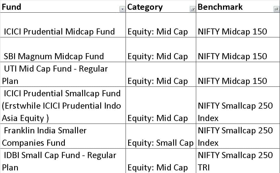 choice2A - How to quickly select equity mutual funds and build a diversified portfolio (resolve step 1)