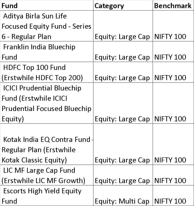 choice2B - How to quickly select equity mutual funds and build a diversified portfolio (resolve step 1)