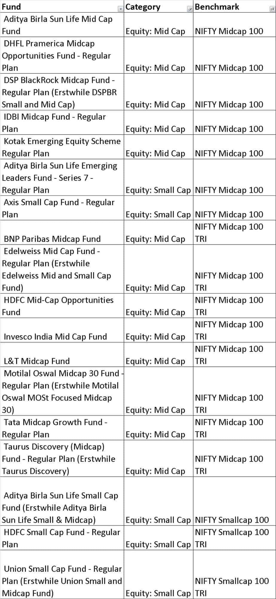 choice2D - How to quickly select equity mutual funds and build a diversified portfolio (resolve step 1)
