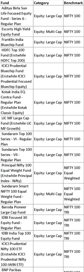 nifty100 - List of mutual fund benchmarks (2018) with funds sorted by benchmark