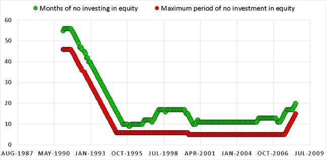no investment 15 22 - Market Timing with Index PE Ratio: Tactical Asset Allocation Backtest Part 1