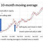Market Timing With Ten Month Moving Average: Tactical Asset Allocation Backtest Part 2
