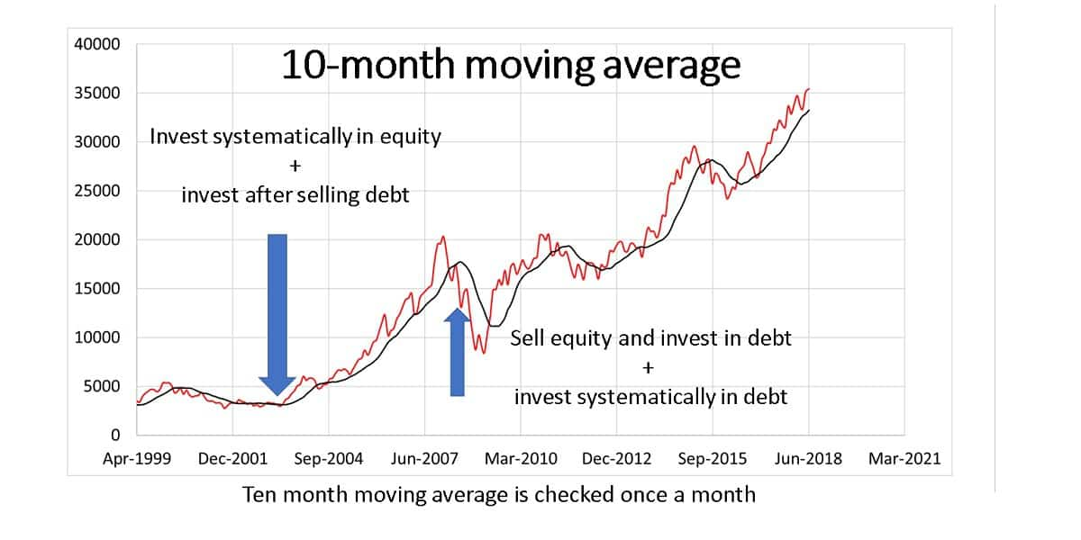 Market Timing With Ten Month Moving Average