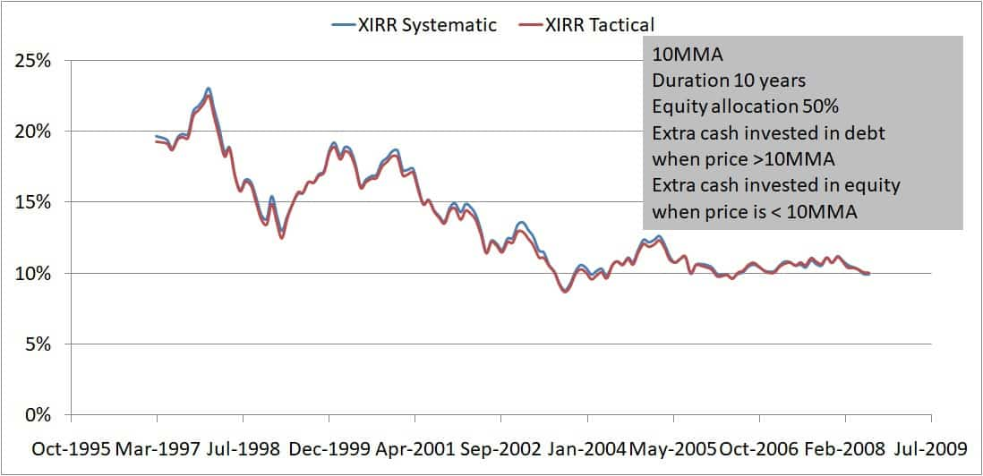 Buying only 10MMA 10Y 50 50 Extra cash buy low - Buying on market dips: How effective is it?