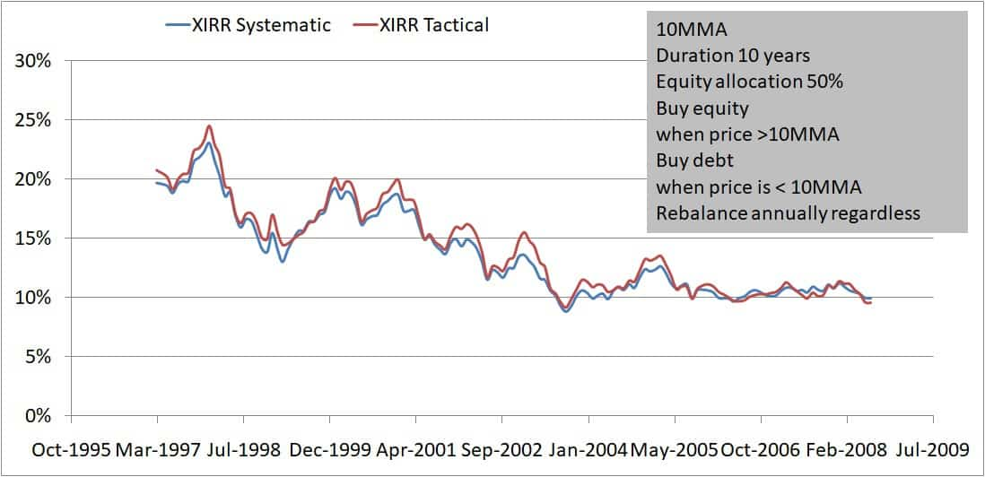Buying only 10MMA 10Y 50 50 - Buying on market dips: How effective is it?