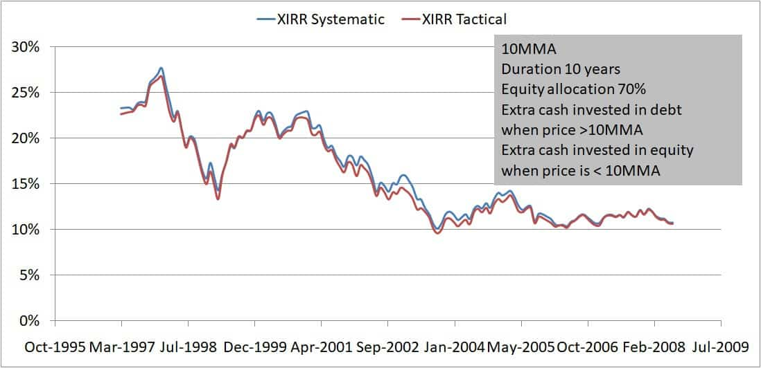 Buying only 10MMA 10Y 70 30 Extra cash buy low - Buying on market dips: How effective is it?