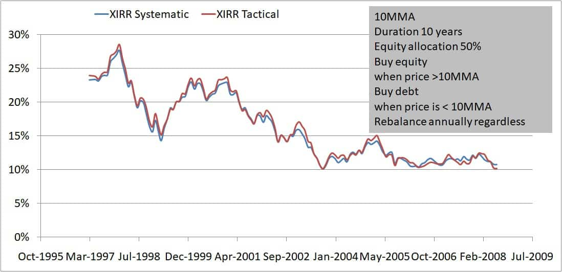 Buying only 10MMA 10Y 70 30 - Buying on market dips: How effective is it?