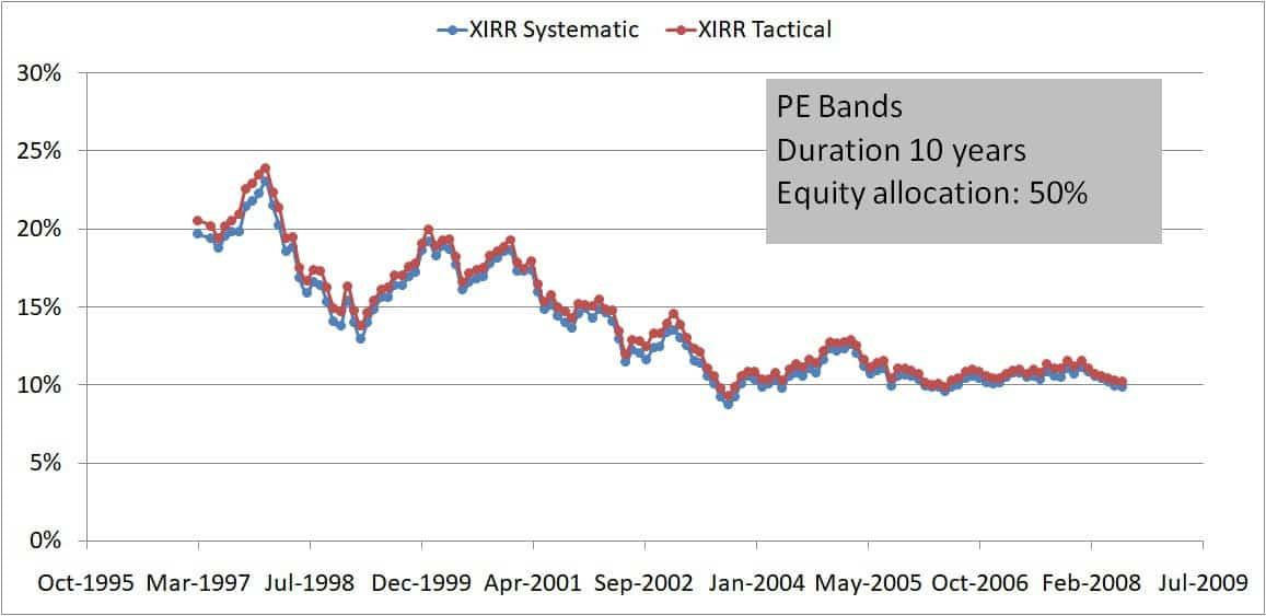 Buying only PE bands 10Y 50 50 - Buying on market dips: How effective is it?