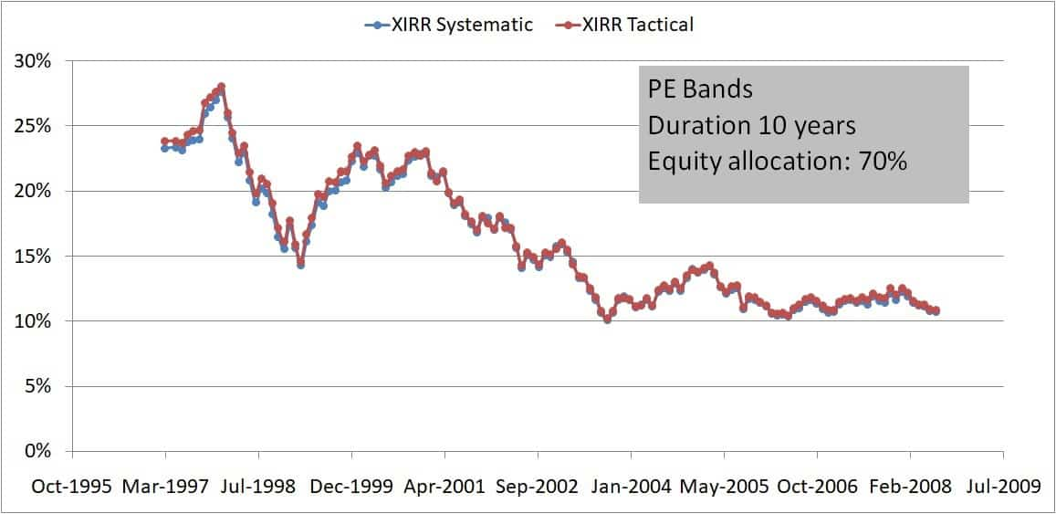 Buying only PE bands 10Y 70 30 - Buying on market dips: How effective is it?
