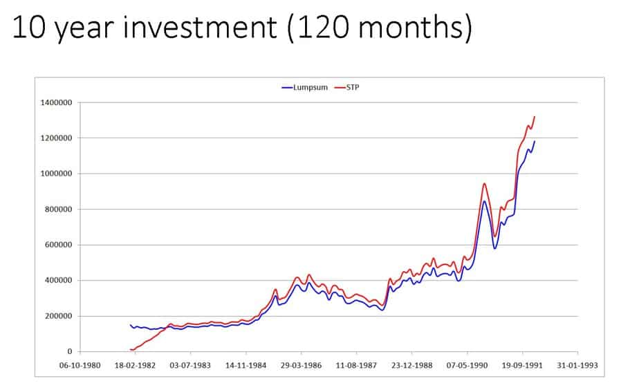 LS STP 2 - Investing a lump sum in one-shot vs gradually (STP) in an equity mutual fund (backtest results)