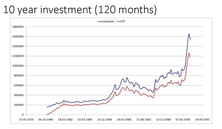 LS STP 3 - Investing a lump sum in one-shot vs gradually (STP) in an equity mutual fund (backtest results)